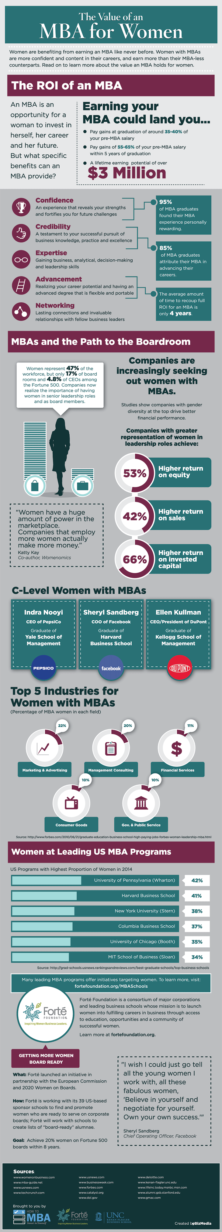 The Value of an MBA for Women