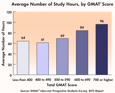 Average Number of Study Hours